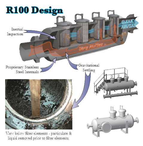 R100 Coalescing Pipeline Filter Design